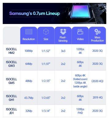 رونمایی از 4 سنسور جدید سامسونگ با رزولوشن های 108، 64، 48 و 32 مگاپیکسلی | مجله اینترنتی دیجی 2030