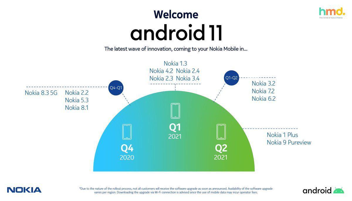 عرضه اندروید 11 برای نوکیا 2.4